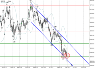 NZD/CHF broke support zone