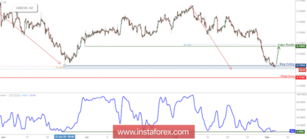 CAD/CHF Testing Support, Prepare For A Bounce
