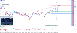 ​USDJPY Historical Sellers are Close