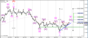 Weekly Wave Analysis EUR/USD, GBP/USD, USD/JPY 24 September 2018