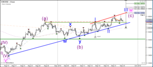 EUR/USD Completes ABC Correction in Wave 4