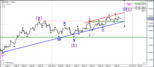 EUR/USD Sideways Flat Correction Could Break Soon