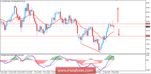 Fundamental Analysis for AUD/JPY for September 27, 2018