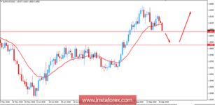 Fundamental Analysis of EUR/AUD for September 28, 2018