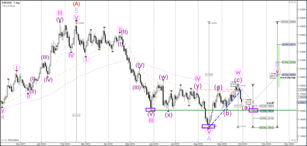 Weekly Wave Analysis EUR/USD, GBP/USD, USD/JPY 1 October 2018