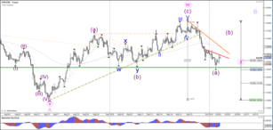 EUR/USD Bullish Bounce at 1.15 Round Level Support