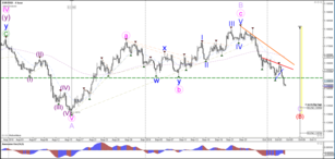 EUR/USD Bearish Impulse Breaks 1.15 Round Level