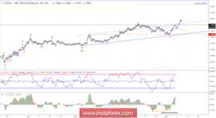 Elliott wave analysis of EUR/NZD for October 5, 2018