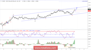 Elliott wave analysis of EUR/NZD for October 8, 2018