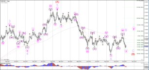Weekly Wave Analysis EUR/USD, GBP/USD, USD/JPY 8 October 2018