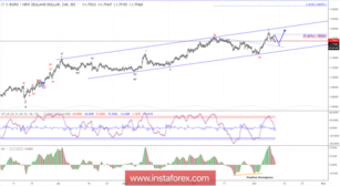 Elliott wave analysis of EUR/NZD for October 10, 2018