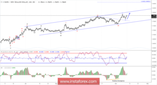 Elliott wave analysis of EUR/NZD for October 11, 2018