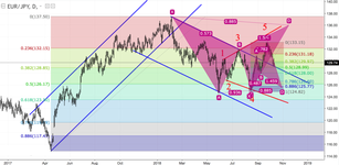 EUR/JPY: follow the chart to determine your trade