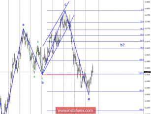 Wave analysis of EUR / USD pair for October 11. Growth within wave b is expected.