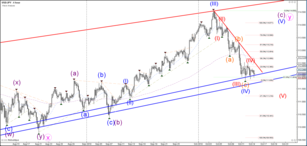 USD/JPY Forms Indecision Triangle Pattern at 112
