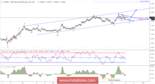 Elliott wave analysis of EUR/NZD for October 15, 2018