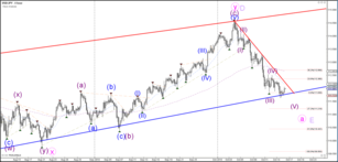 USD/JPY Builds Bearish ABC Pattern in Wave E Triangle