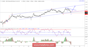 Elliott wave analysis of EUR/NZD for October 17, 2018