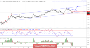 Elliott wave analysis of EUR/NZD for October 18, 2018