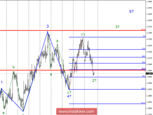 Wave analysis of GBP / USD for October 19. The pair can go far down