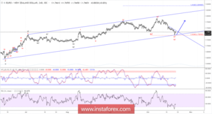 Elliott wave analysis of EUR/NZD for October 22, 2018