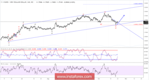 Elliott wave analysis of EUR/NZD for October 23, 2018