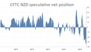 Too much pessimism about the NZD?