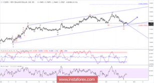 Elliott wave analysis of EUR/NZD for October 24, 2018
