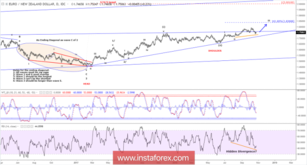 Elliott wave analysis of EUR/NZD for October 25, 2018