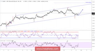Elliott wave analysis of EUR/NZD for October 26, 2018