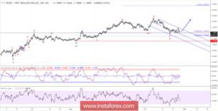 Elliott wave analysis of EUR/NZD for October 29, 2018