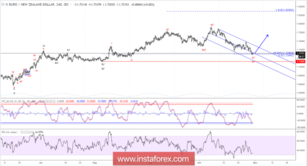 Elliott wave analysis of EUR/NZD for October 31, 2018