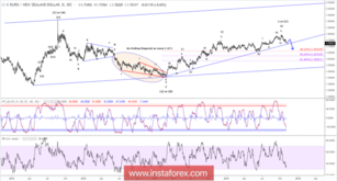 Elliott wave analysis of EUR/NZD for November 1, 2018