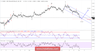 Elliott wave analysis of EUR/NZD for November 2, 2018