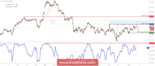 CAD/JPY approaching resistance, prepare for a reversal