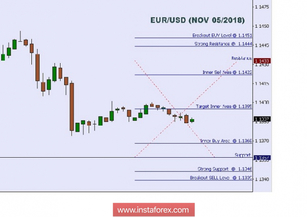 Technical analysis: intraday levels for EUR/USD for Nov 5,2018