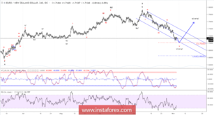 Elliott wave analysis of EUR/NZD for November 5, 2018