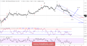 Elliott wave analysis of EUR/NZD for November 6, 2018
