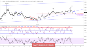 Elliott wave analysis of EUR/NZD for November 7, 2018