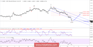 Elliott wave analysis of EUR/NZD for November 8, 2018