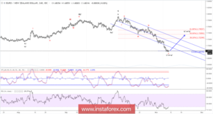 Elliott wave analysis of EUR/NZD for November 9, 2018