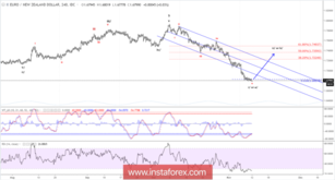 Elliott wave analysis of EUR/NZD for November 12, 2018