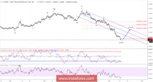 Elliott wave analysis of EUR/NZD for November 13, 2018