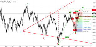 USD/CHF: the Frank is changing the direction