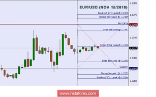 Technical analysis: Intraday levels for EUR/USD, Nov 15, 2018