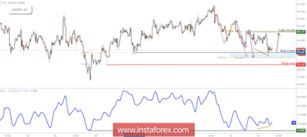 CAD/JPY Testing Support, Prepare For A Bounce