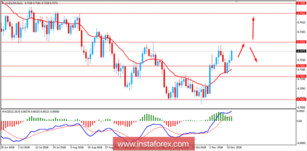 Fundamental Analysis of AUD/USD for November 15, 2018