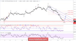 Elliott wave analysis of EUR/NZD for November 15, 2018