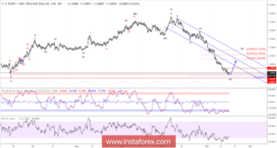 Elliott wave analysis of EUR/NZD for November 16, 2018