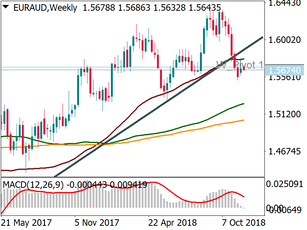 EUR/AUD:  a way to bet against the euro